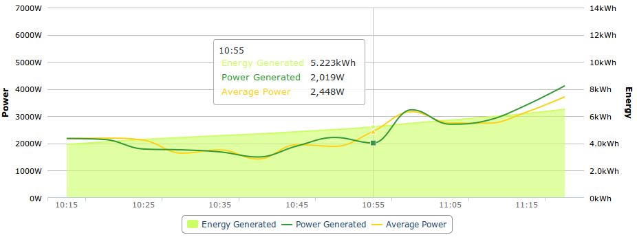 PVOutput grafiek met average power en generated power